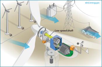 Low-speed shaft: