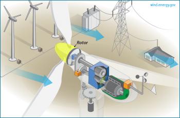 Rotor: