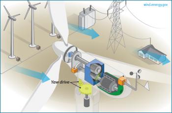 wind turbine yaw control