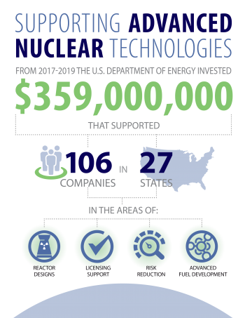 Supporting advanced nuclear breakdown by funding, companies and states from 2017-2019.