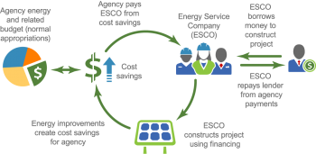About Federal Energy Savings Performance Contracts