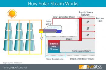 Sunvapor Solar Steam Process