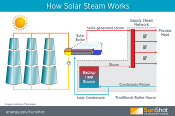 Sunvapor Solar Steam Process