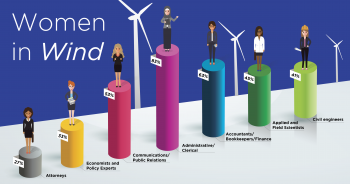 Women in Energy Blog