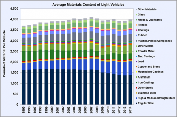 Graphic showing average materials content of light vehicles from 1995-2014. See Excel dataset for Fact of the Week #980 for details of the graphic.