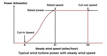 wind graphic nrel water