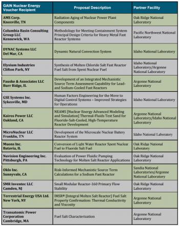 List of GAIN Voucher Recipients
