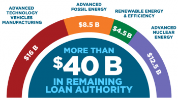 Loan Programs Office remaining authority