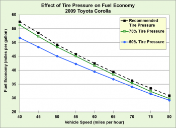 Graph showing the effect of tire pressure on fuel economy by vehicle speed. See data set for more detailed information.
