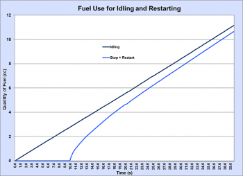 Graphic showing fuel use for idling and restarting. See dataset for more detailed information.