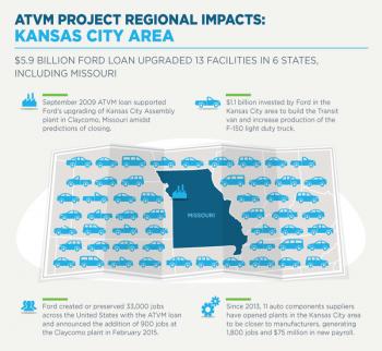 LPO ATVM Regional Impacts: Kansas City Area