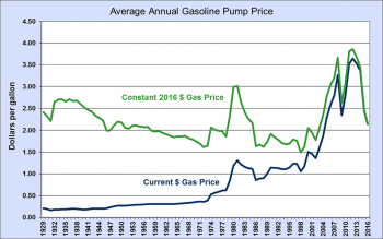 Graphic showing average historical annual gasoline pump price from 1929 to 2016. See dataset information for a more detailed explanation.