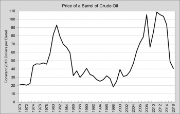 Graph showing refiner acquisition price of a barrel of crude oil from 1970 to 2016. See dataset for more detailed information.