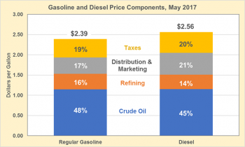 Graph showing gasoline and diesel price components in May 2017. See detailed information on the Fact #987 dataset.