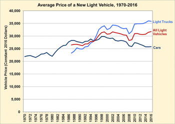 Graph showing average price of a new light vehicle fro 1970 to 2016. See detailed information in the Fact#988 dataset.