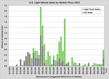 Graph showing U.S. light vehicle sales by vehicle price in 2016. See dataset for Fact #989 for more detailed information.