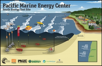 Pacific Marine Energy Center South Energy Test Site