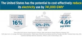 Graphic explaining the reduction in electricity.