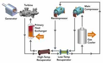 Process flow diagram for indirect-fired Brayton cycles for coal and natural gas.
