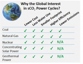 sCO2 cycles boost efficiency and reduce cost, water use, and footprint for varied heat sources; lower emissions for fossil fuels