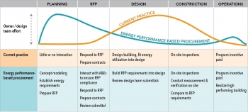 Graphic of the Accelerate Performance timeline from start to finish.