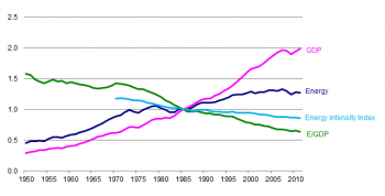 A line chart showing four lines stretching across representing energy, GDP, E/GDP, and energy intensity index, from years 1950 to 2010.