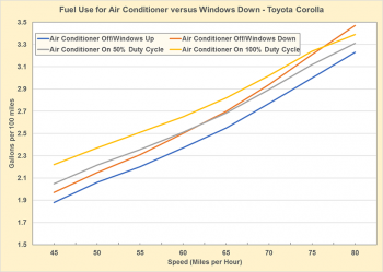 Fuel use for air-conditioner versus windows down in a Toyota Corolla. See dataset for additional information.