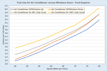 Fuel use for air-conditioner versus windows down in a Ford Explorer. See dataset for more information.