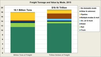 Graphic showing freight tonnage and value by mode (truck; rail; water; air, air & truck; multiple modes & mail; pipeline; other & unknown; no domestic mode) in 2015. See datset for more infomation.
