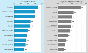 Graphic showing top ten commodities shipped in the United States in terms of value and weight in 2015. See dataset for more information.