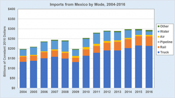 Graphic showing the value of imports from Mexico from 2004 to 2016. See dataset for additional information.