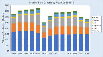 Value of imports from Canada from 2004 to 2016. See dataset for additional information.
