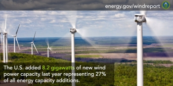 The U.S. added 8.2 gigawatts of new wind power capacity last year representing 27% of all energy capacity additions.