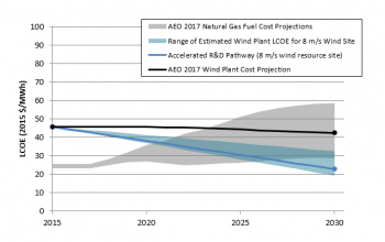 Levelized Costs of Wind Energy Chart