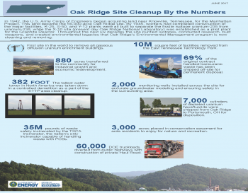 Oak Ridge Site Cleanup By the Numbers