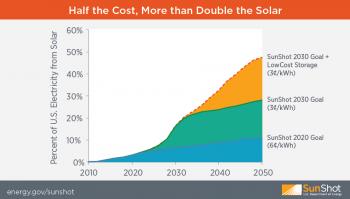 solar plus storage to meet 2030 goals graphic sunshot