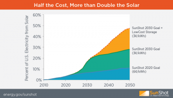 solar plus storage to meet 2030 goals graphic sunshot