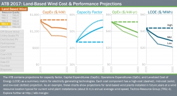 ATB 2017: Land-Based Wind Cost & Performance Projections