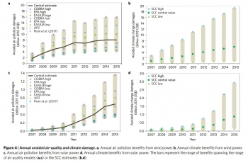 Annual avoided air-quality and climate damage from wind and solar