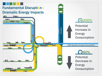 "Graphic that depicts the disruption of transportation energy in the future with cars driving toward a ""t"" in the road."