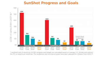 SunShot LCOE bar chart 2030 goals utility-scale 2020 met