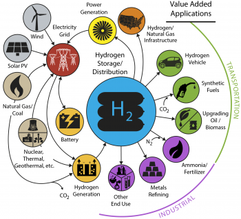 Conceptual illustration of an H2@ Scale (Hydrogen at Scale) energy system