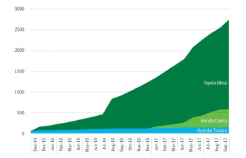 Cumulative U.S. vehicle sales of the Hyundai Tucson (beginning in June 2014), Toyota Mirai (beginning in July 2015), and Honda Clarity (beginning in January 2017). The Mirai results show a spike in sales from July to August 2016.