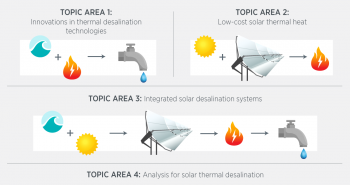 graphic display of solar desalination FOA topic areas