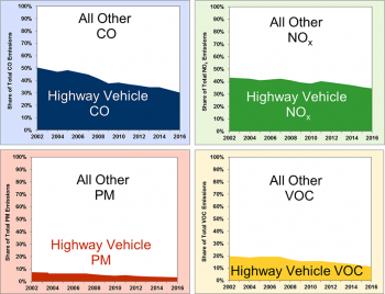 Graphics showing highway share of all pollutant emissions (CO, NOx, PM, and VOC) from 2001 to 2016