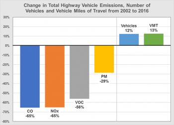 Graph showing change in total highway vehicle emissions, number of vehicles, and vehicle miles of travel from 2002 to 2016