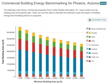The following chart shows commercial properties from CoStart Realty Information, Inc. (www.costar.com) by building area and property type. Cities can use this data to estimate the potential scope and impact of building energy benchmarking policies.