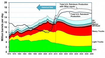 Excel chart plotting consumption by millions of barrels per day (Y-axis) by transportation mode against years (X-axis). In 2015, U.S. petroleum production is shown to exceed transportation consumption.
