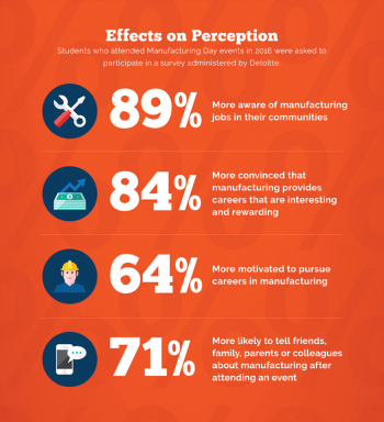 Effects on Perception: Students who attended Manufacturing Day in 2016 were asked to participate in a survey administered by Deloitte. 89% were more aware of manufacturing jobs in their communities. 84% were more convinced that manufacturing provides...