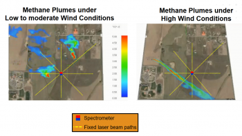 Lasers allow this methane-seeking drone developed with support from ARPA-E to pinpoint natural gas leaks.